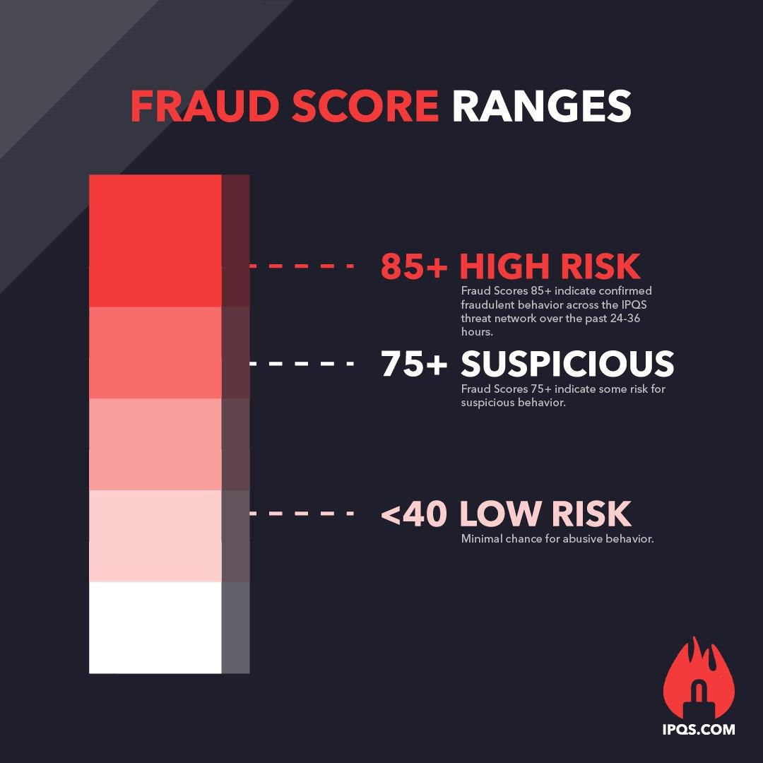 Fraud Scores